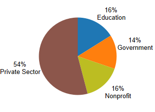 Private Sector 54%, Education 16%, Government 14%, Nonprofit 16%